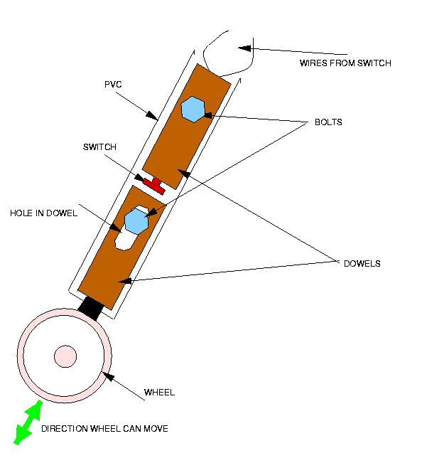 the umass segway image gallery the following diagram shows the resulting arrangement note that there should be enough room when the holes are drilled so that the wires from the switch